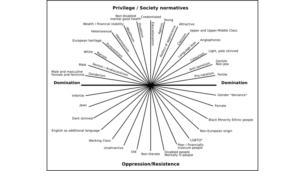 The Irony of Intersectionality